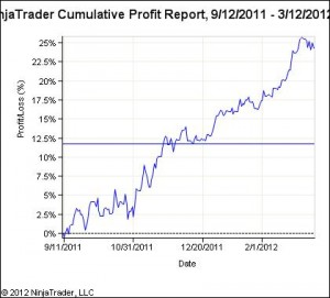 Random trades sometimes produce solid looking equity curves
