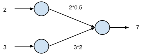 Figure 1: An example of a neural network propagating results forward.