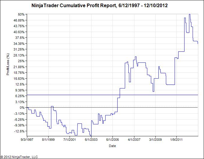 Curve trading strategies
