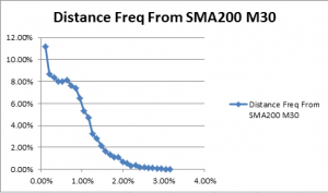 M30 price percentage distance from SMA 200