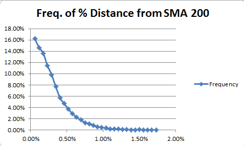 A distance frequency plot on the M5 chart.
