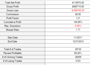 Trade report for all sma price crosses