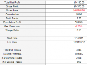 M1 price crosses 0.3% over 200 SMA