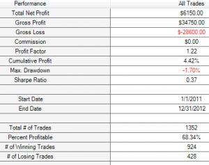 M1 price crosses 0.4% over 200 SMA