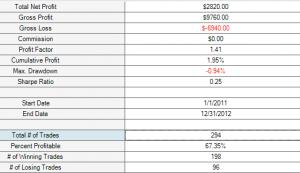 M1 price crosses 0.6% over 200 SMA