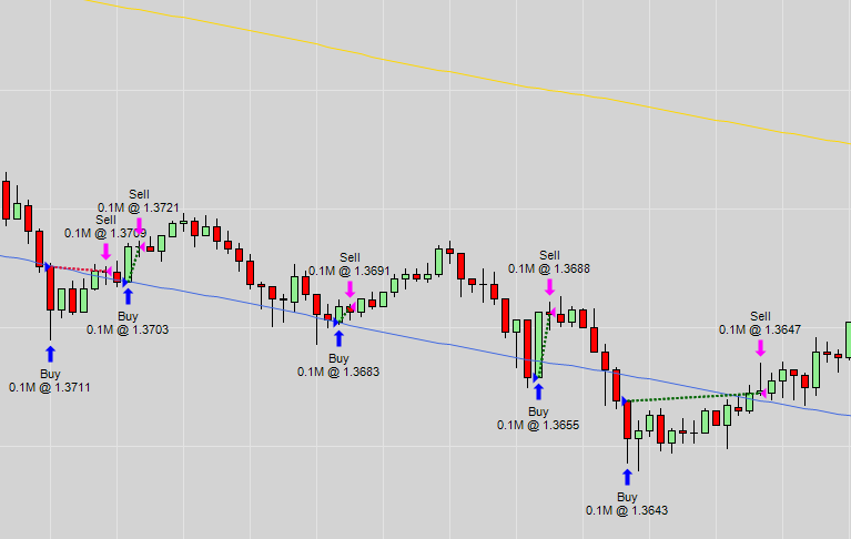 The screenshot from NinjaTrader shows trades entering and exiting around the lower envelope