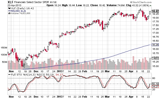 The ETF for the financial sector, XLF, shows a stochastics buy signal