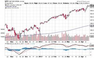 SPY - S&P 500 ETF