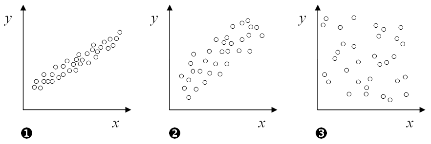 Correlation vs. Cointegration