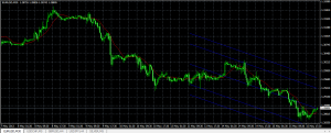 A linear regression of the EURUSD