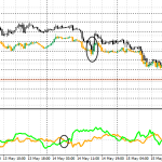 Silver (Black) Gold (Orange Green) 30 Minute Chart
