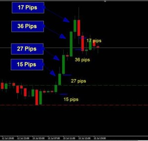 Bullish bar trailing stop system