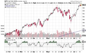 SPY RSI Mean Reversion System