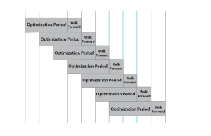 walk forward optimization