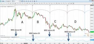 Range Bound Trading