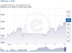 AUDUSD current chart
