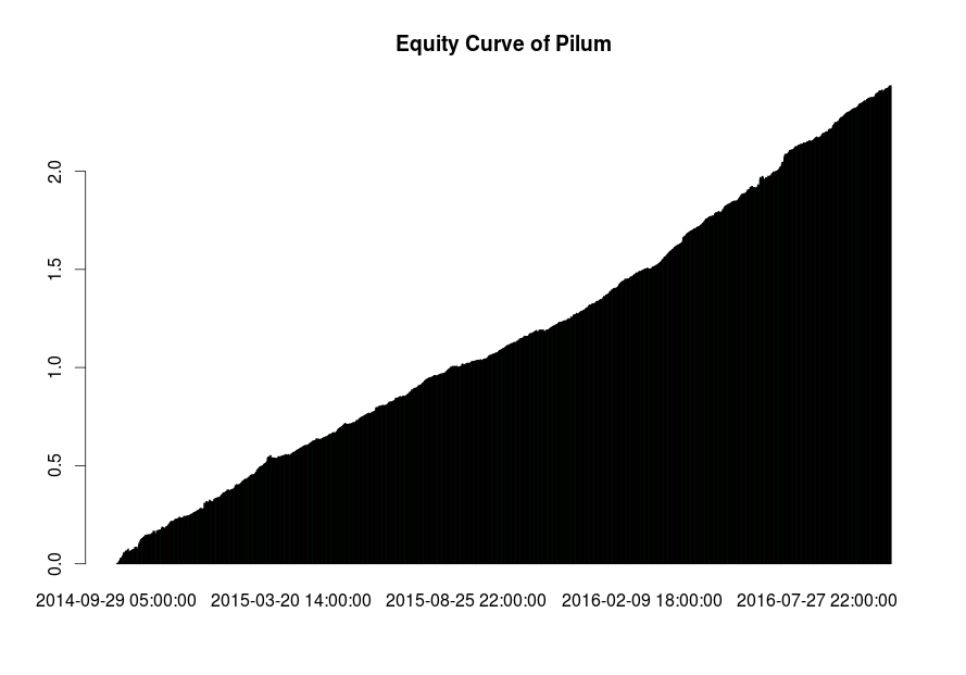 Flawed Pilum backtest