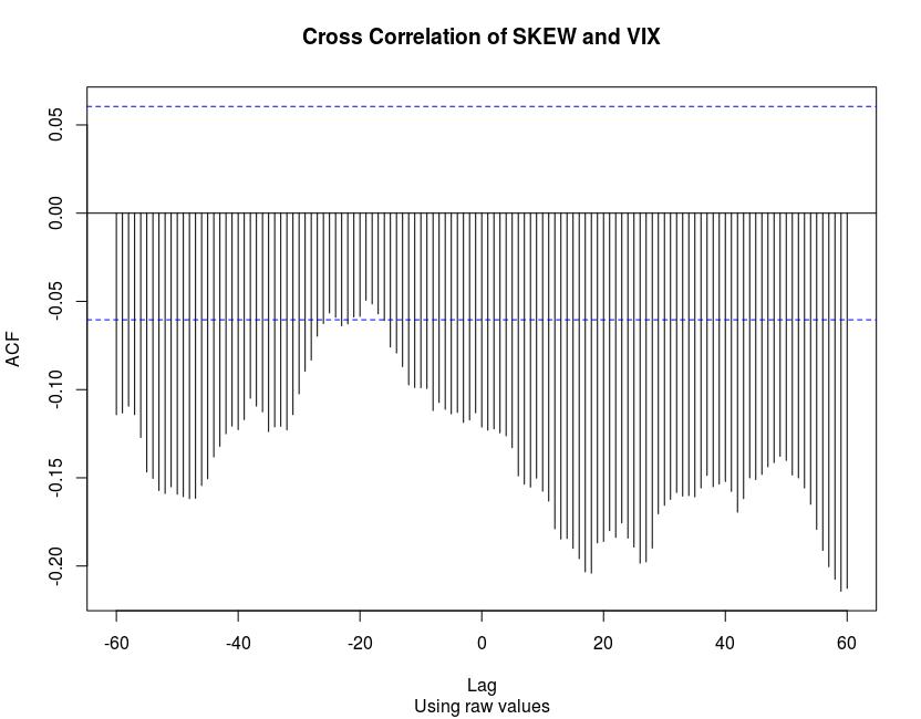Cross correlation of SKEW and VIX