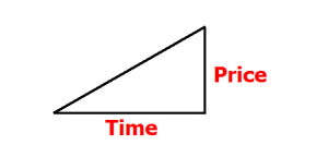 A triangle showing price and time