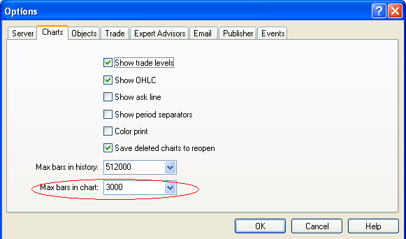 Change the maximum bars in the MetaTrader Options