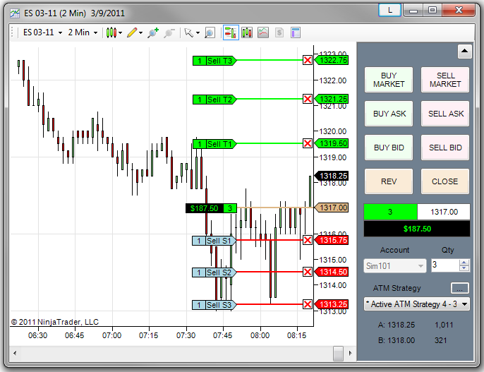 Traders can enter the market directly from a NinjaTrader chart