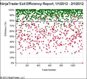 The exit efficiencies of random entries with traililng limits are outstanding