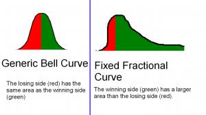 Fixed fractional curves