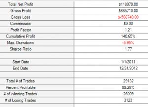 Trade report for all sma price crosses