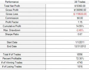 M1 price crosses 0.2% sobre 200 Colegial