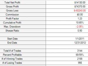 M1 price crosses 0.3% sobre 200 Colegial