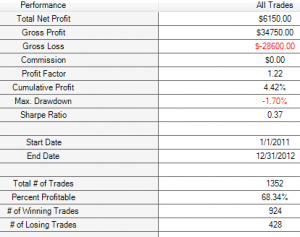 M1 price crosses 0.4% sobre 200 Colegial