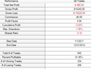 M1 price crosses 0.5% sobre 200 Colegial