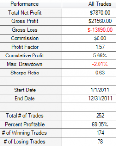 1% M30 SMA 200 results