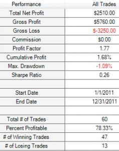 1.5% M30 SMA 200 Results