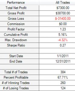 0.5% M30 SMA 200 results