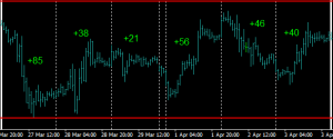 Range trade the EURUSD