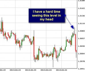 A discretionary trade might use support and resistance