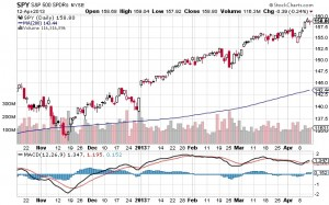 SPY - S&P 500 ETF