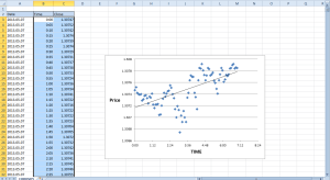 Excel linear regression on EURUSD M5 data