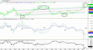 Gold and sliver chart show correlation and cointegration