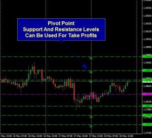 pivot point take profit