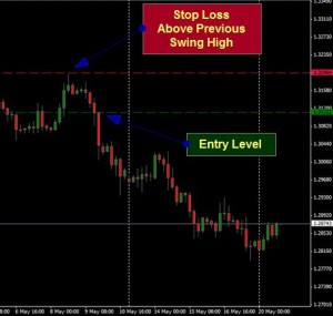 Swing high and low for stop loss placement