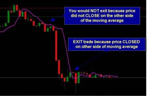 Trailing stop strategies MA exit