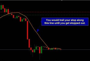 Trailing stop strategies SMA