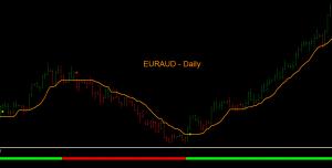EURAUD daily chart