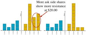 Support Resistance Metric Limit Order Book Comparison
