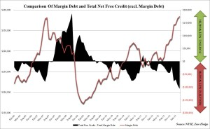Margin debt Zero Hedge