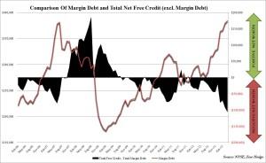 Margin debt Zero Hedge
