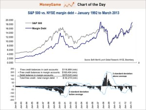 margin debt business insider