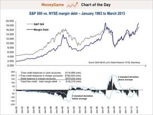 margin debt business insider
